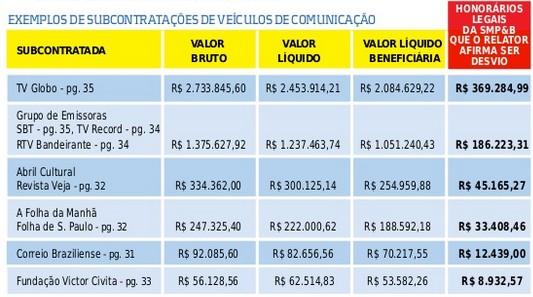 João Paulo Cunha planilha dos gastos omitida por Barbosa