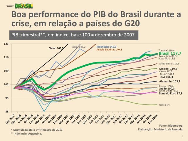 desempenho pib paises g20 entre 2007 e 2013 by ministério fazenda